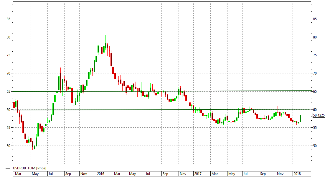 прогноз курса доллара на февраль